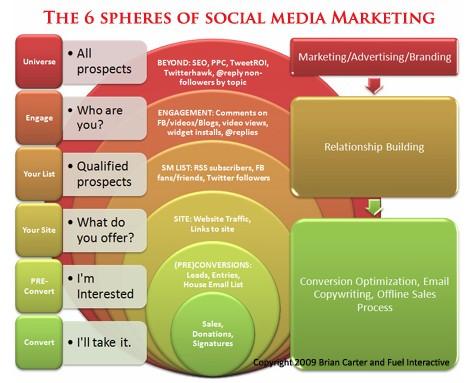 spheres-of-social-media